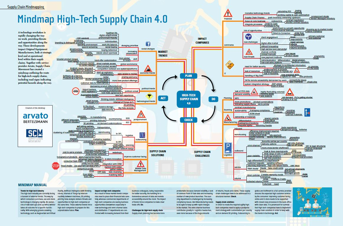 supply map chain Transform supply chains using global standards, including the scor framework, benchmarking and supply chain training and education.