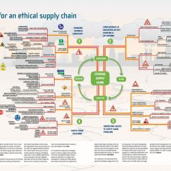 Mindmap for an ethical supply chain