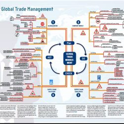 Mind Map for Global Trade Management