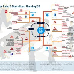 Mind Map for Sales & Operations Planning 2.0