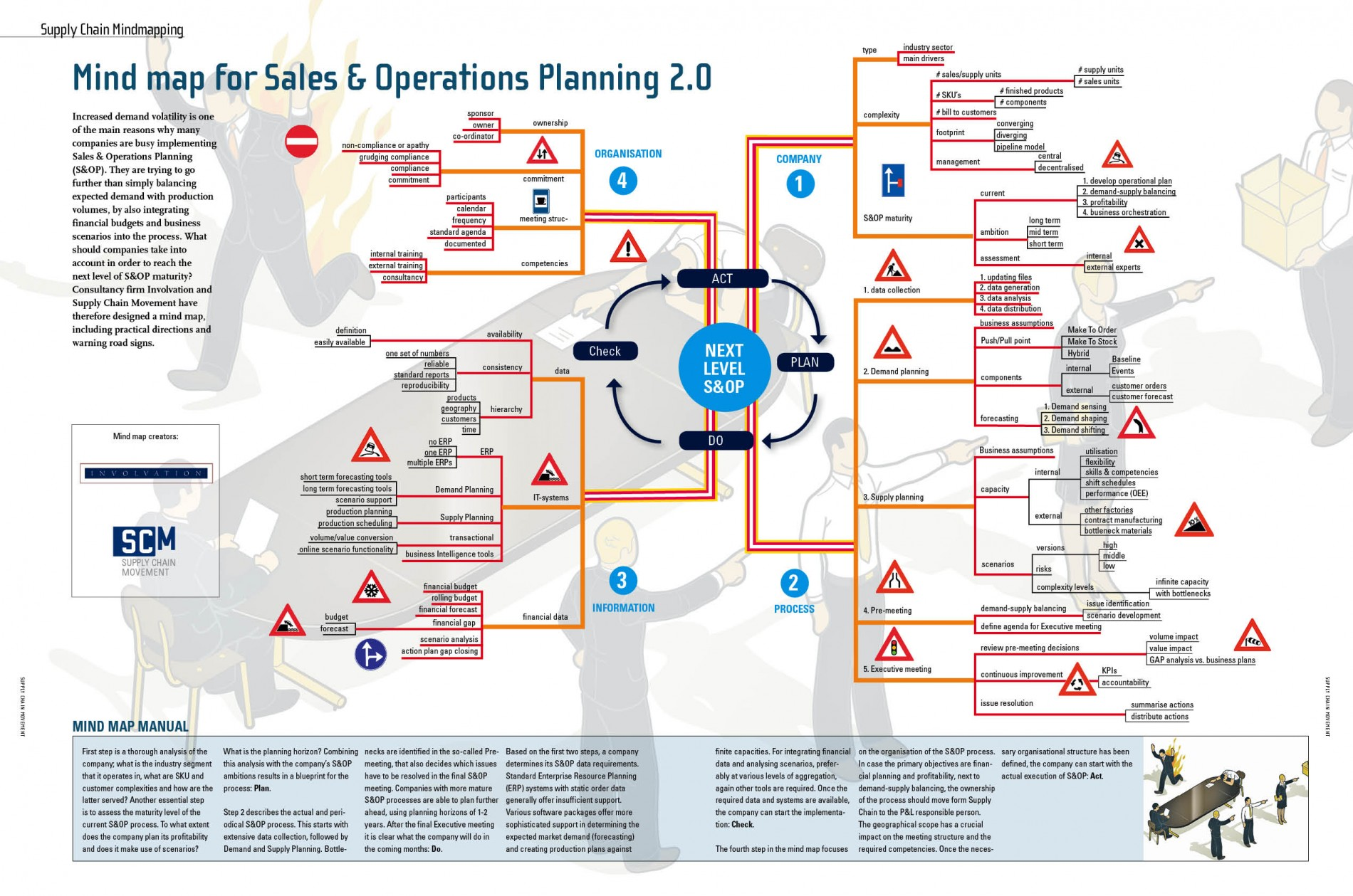 Mind Map for Sales & Operations Planning 2 0 - Supply Chain