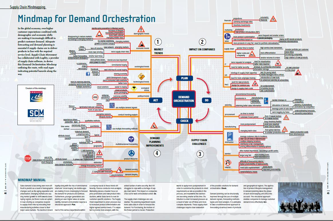 Mindmap For Demand Orchestration Supply Chain Movement