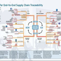 Mindmap for End-to-End Supply Chain Traceability