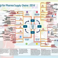 Mind Map for Pharma Supply Chains 2014 - Supply Chain Movement