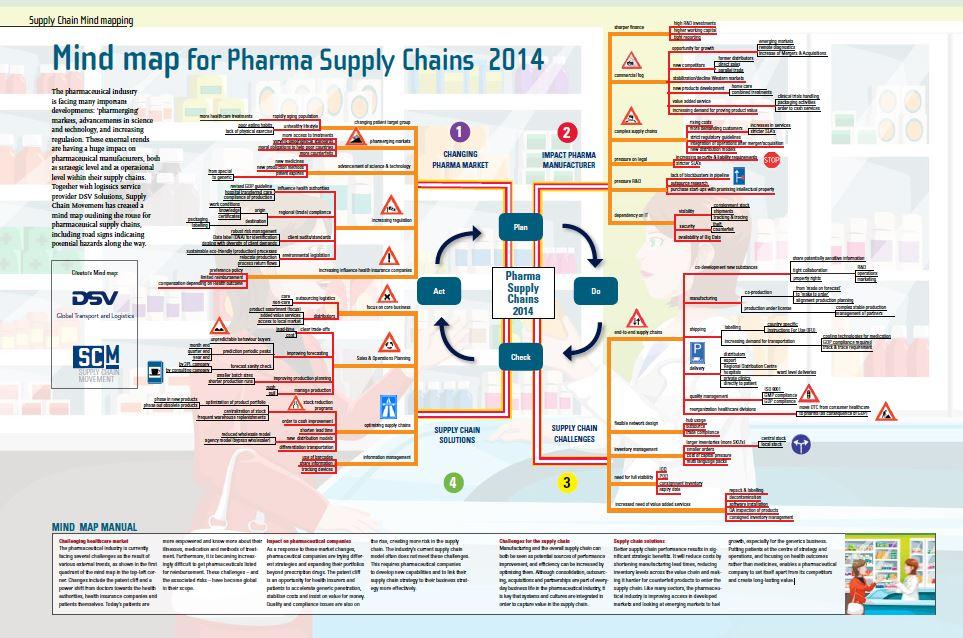 pharma guide mind map