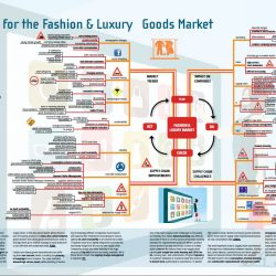 Mindmap for the Fashion & Luxury Goods Market - Supply Chain