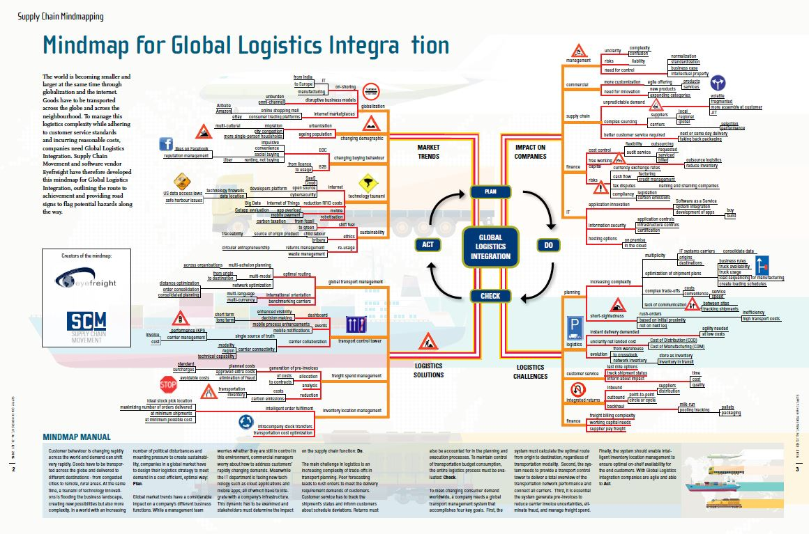 Mindmap For Global Logistics Integration Supply Chain