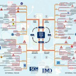 mindmap-digital-supply-chain-4-scm-imd-2016