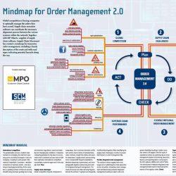 Mindmap MPO