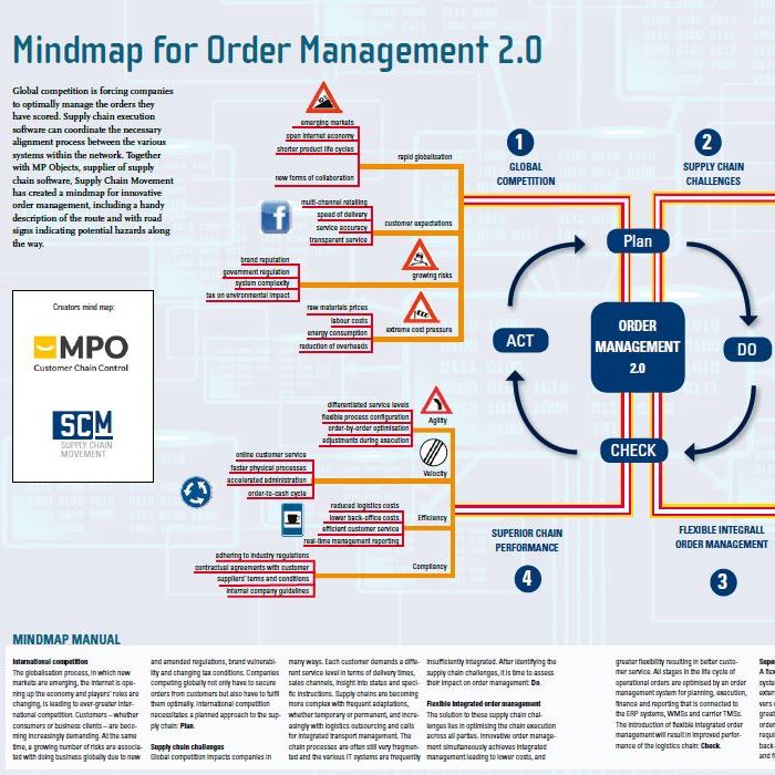 Mindmap For Order Management 2017 Supply Chain Movement