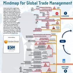 Mindmap Global Trade Management