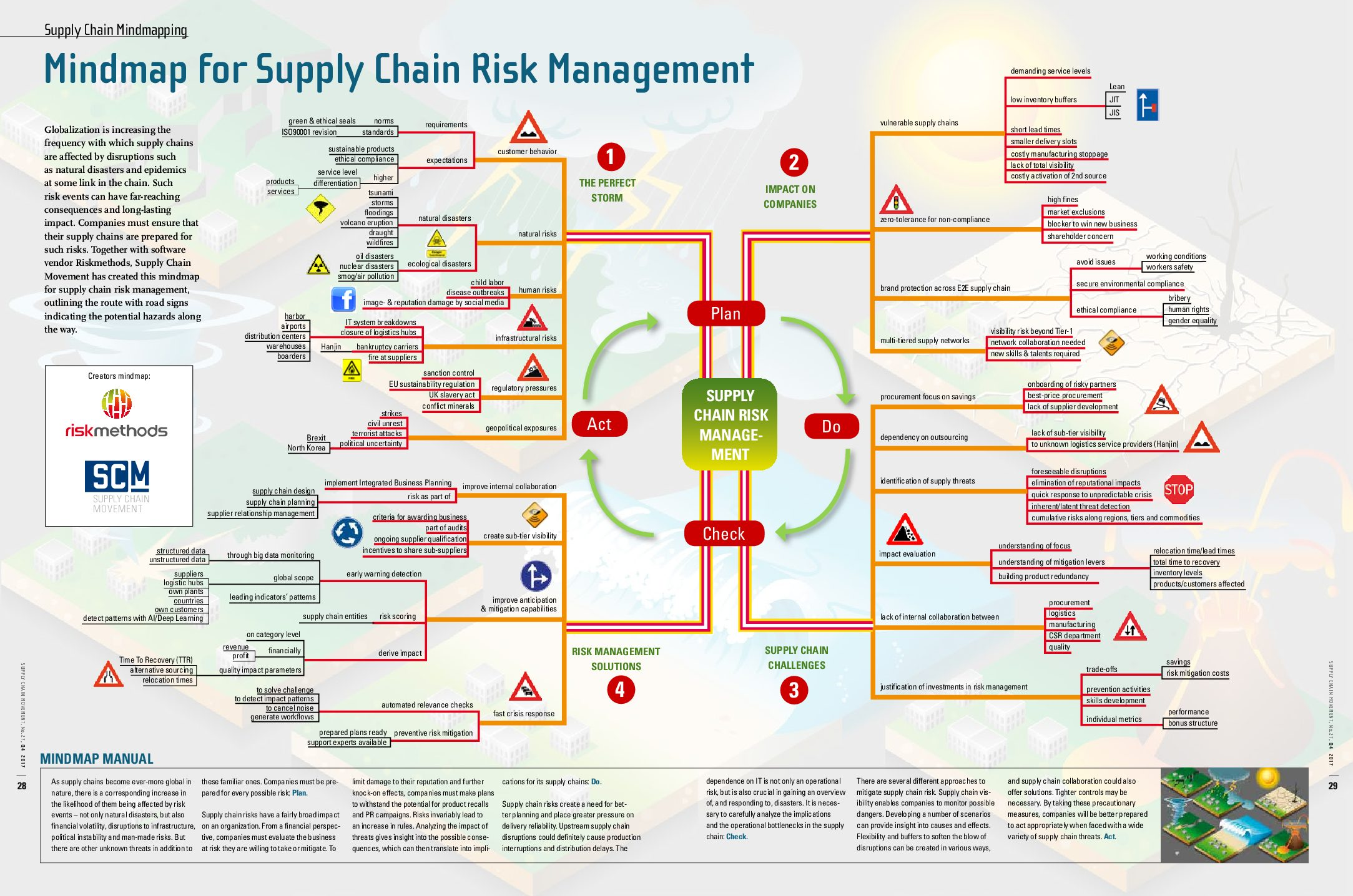 supply chain management tutorial3 Supply chain management offers a host of training guides and webinars that help the ucsf community navigate the procurement process you'll also find system.