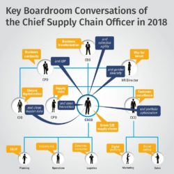 Key Boardroom Conversations of the Chief Supply Chain Officer in 2018