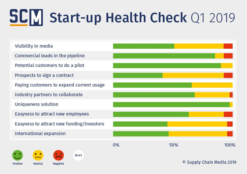 Supply chain start-ups are (overly) optimistic - Supply Chain Movement