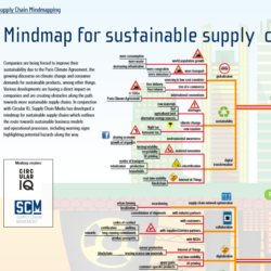 Mindmap sustainable supply chains