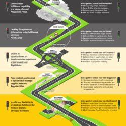 roadmap mpo