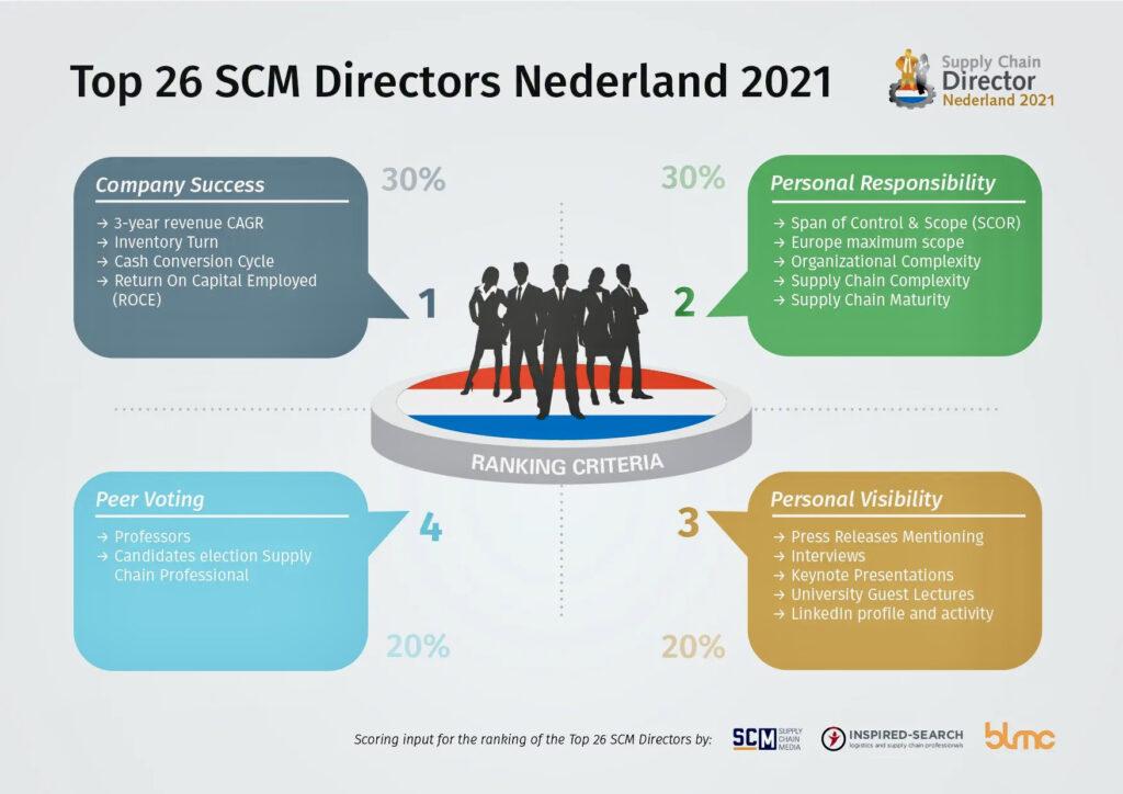 Top 26 SCM Directors in the Netherlands