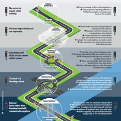 Roadmap for continuous learning in supply chain