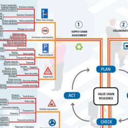 Mindmap value chain resilience