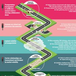 Roadmap for collaboration in transportation management