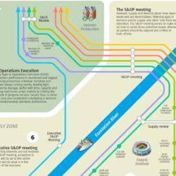 S&OP Subway map