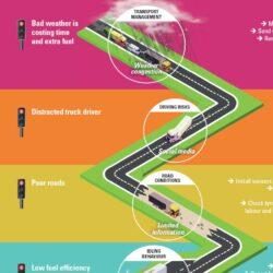 Visual Roadmap for fleet management 4.0