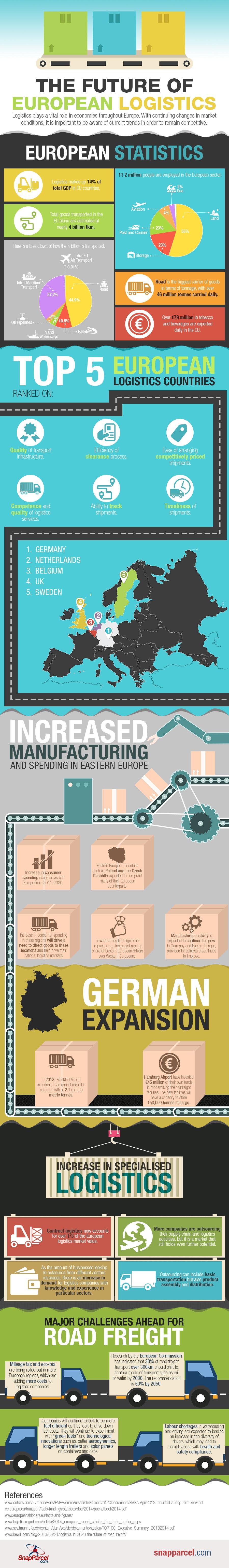 Future-of-European-Logisticsplaatsen