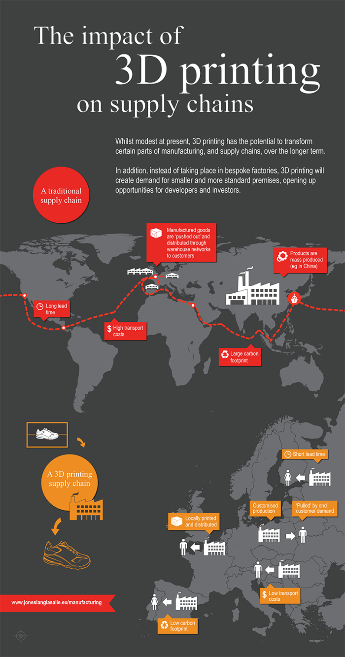 Infographic Impact of 3D Printing on Supply Chains