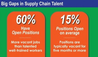 Infographic-Supply-Chain-Talent-464x1024LOGO