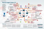 Mindmap Pharma Supply Chains 2.0 (Supply Chain Movement, 2013)