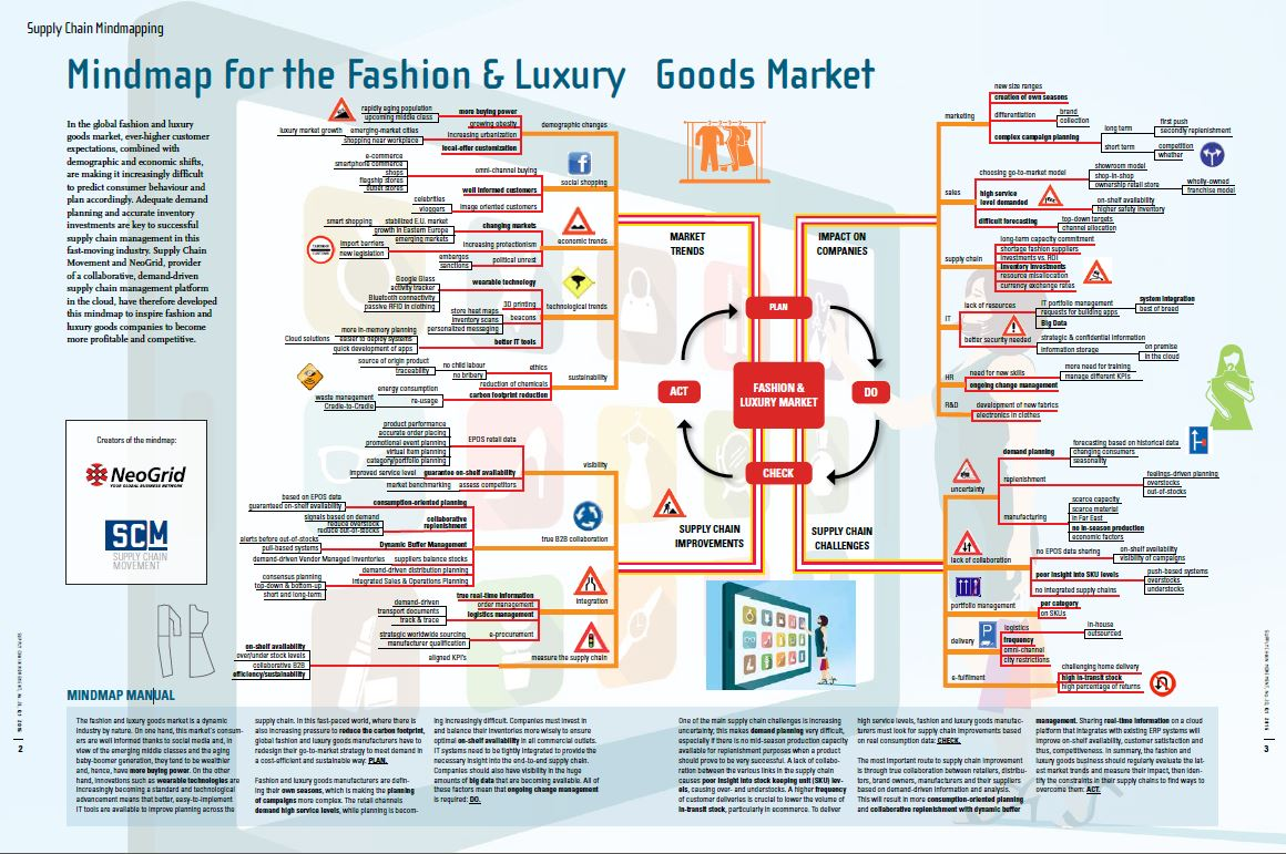 Global Supply Chain Fashion Industry