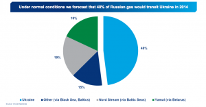 ukraine_gas_analysis_wood-mackenzie